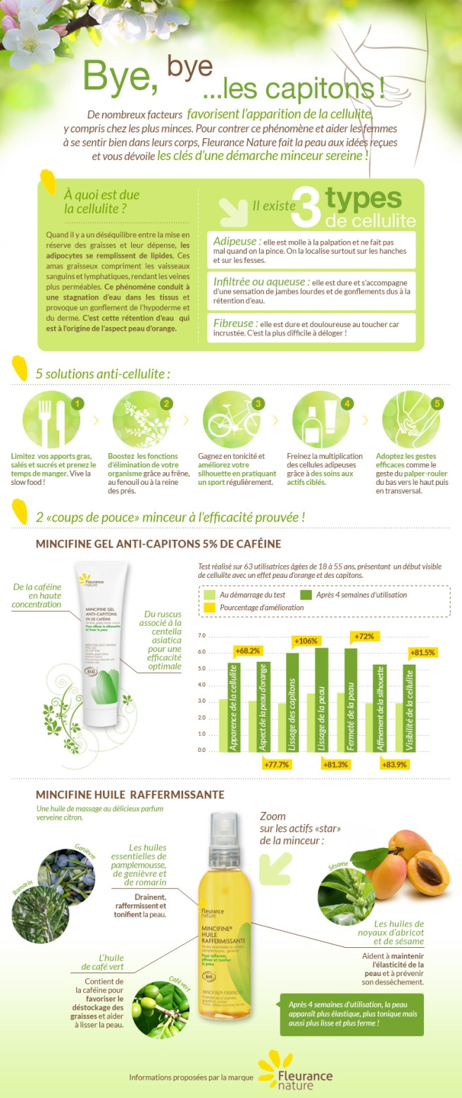 Infographie minceur : bye bye les capitons