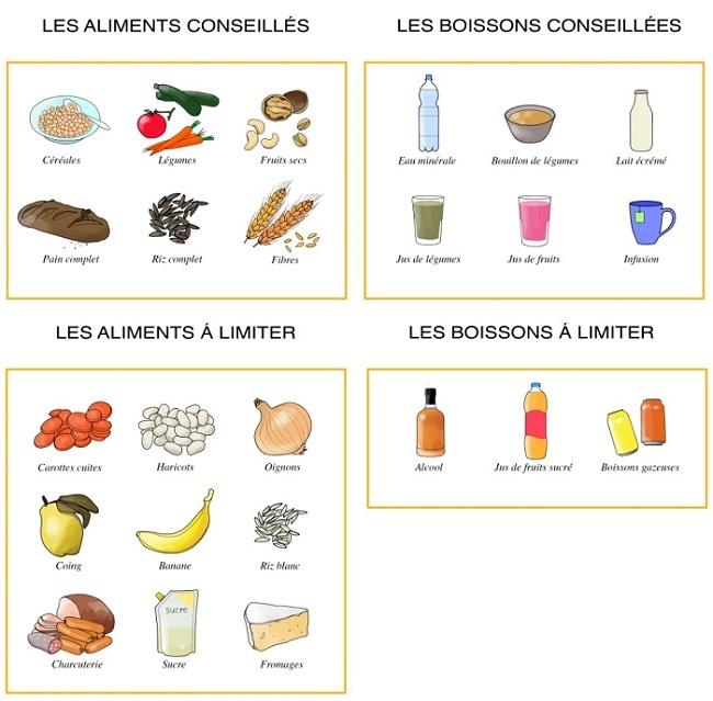 tableau_aliments_transit