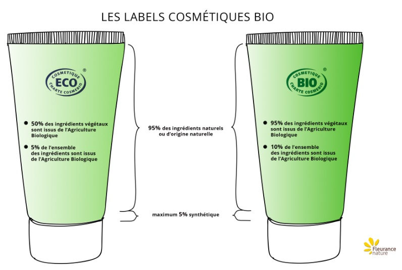 labels-cosmetiques-bio