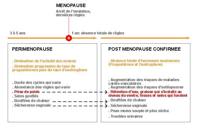 symptomes-menopause