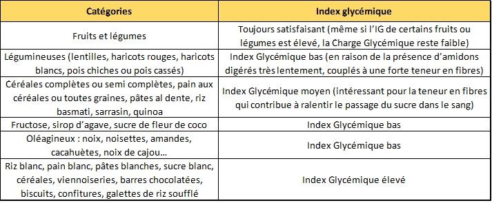index glycemique aliments