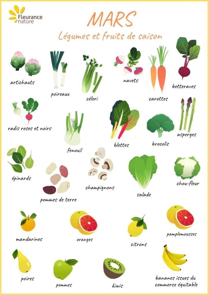 Fruits-legumes-mars