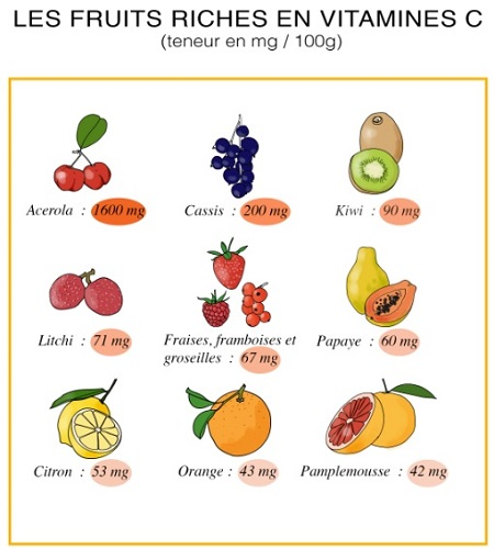 fruits-vitamine-c