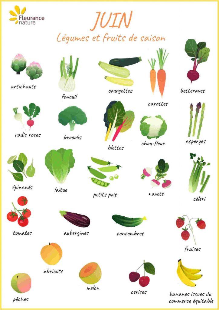 Calendrier des fruits et légumes de juin
