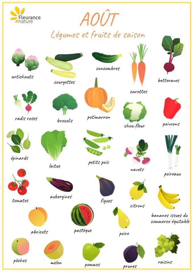 Fruits et légumes aout calendrier