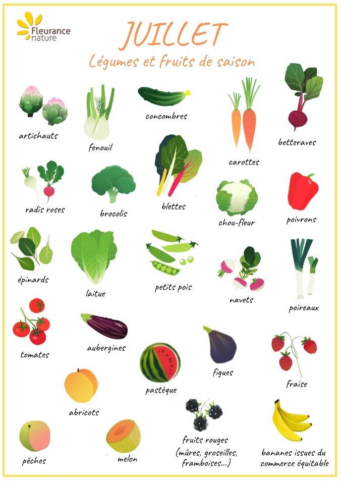 Calendrier fruits et légumes juillet